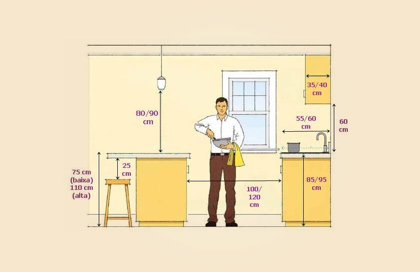 Medidas minimas para cozinha com ilha for Cocina medidas minimas